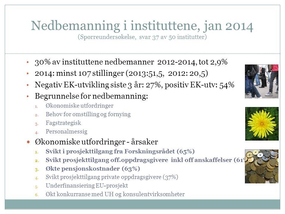 Nedbemanning i instituttene, jan 2014 (Spørreundersøkelse, svar 37 av 50 institutter) 30% av instituttene nedbemanner 2012-2014, tot 2,9% 2014: minst 107 stillinger (2013:51,5, 2012: 20,5) Negativ EK-utvikling siste 3 år: 27%, positiv EK-utv: 54% Begrunnelse for nedbemanning: 1.