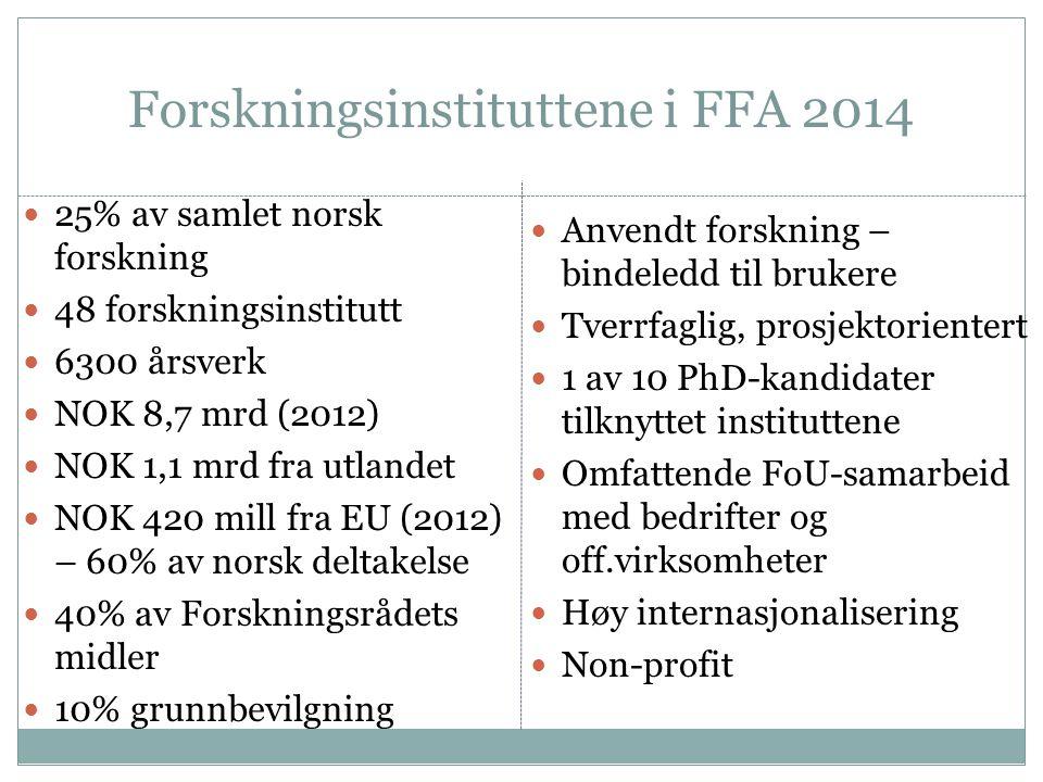 Forskningsinstituttene i FFA 2014 25% av samlet norsk forskning 48 forskningsinstitutt 6300 årsverk NOK 8,7 mrd (2012) NOK 1,1 mrd fra utlandet NOK 420 mill fra EU (2012) – 60% av norsk deltakelse 40% av Forskningsrådets midler 10% grunnbevilgning Anvendt forskning – bindeledd til brukere Tverrfaglig, prosjektorientert 1 av 10 PhD-kandidater tilknyttet instituttene Omfattende FoU-samarbeid med bedrifter og off.virksomheter Høy internasjonalisering Non-profit