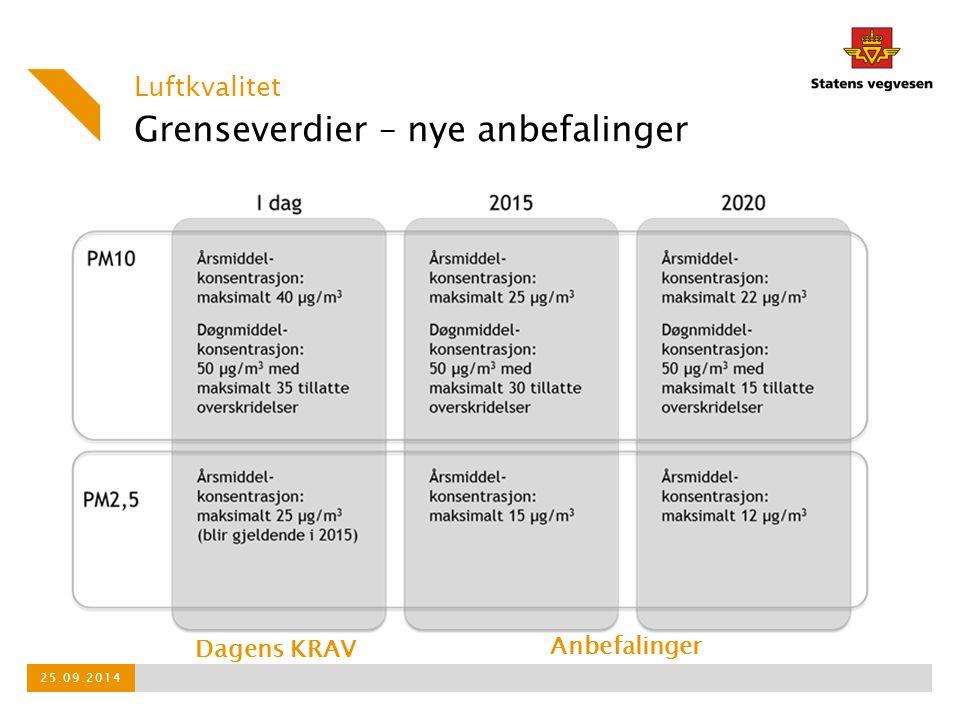 Grenseverdier – nye anbefalinger Luftkvalitet 25.09.2014 Dagens KRAV Anbefalinger