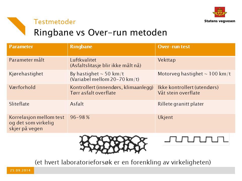 Ringbane vs Over-run metoden ParameterRingbaneOver-run test Parameter måltLuftkvalitet (Asfaltslitasje blir ikke målt nå) Vekttap KjørehastighetBy has
