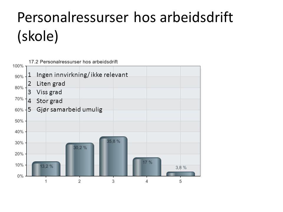 Personalressurser hos arbeidsdrift (skole) 1Ingen innvirkning/ ikke relevant 2Liten grad 3Viss grad 4Stor grad 5Gjør samarbeid umulig