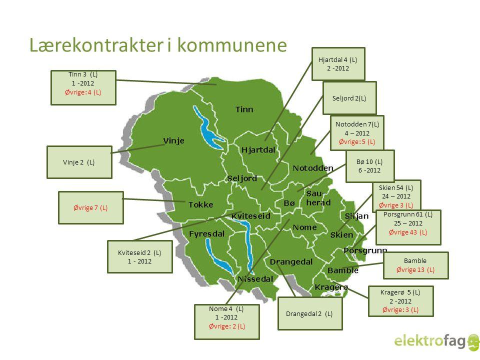 Lærekontrakter i kommunene Skien 54 (L) 24 – 2012 Øvrige 3 (L) Porsgrunn 61 (L) 25 – 2012 Øvrige 43 (L) Drangedal 2 (L) Notodden 7(L) 4 – 2012 Øvrige: 5 (L) Bø 10 (L) 6 -2012 Kragerø 5 (L) 2 -2012 Øvrige: 3 (L) Seljord 2(L) Hjartdal 4 (L) 2 -2012 Kviteseid 2 (L) 1 - 2012 Nome 4 (L) 1 -2012 Øvrige: 2 (L) Vinje 2 (L) Tinn 3 (L) 1 -2012 Øvrige: 4 (L) Bamble Øvrige 13 (L) Øvrige 7 (L)
