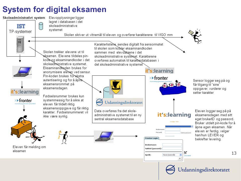 13 System for digital eksamen Skolen trekker elevene ut til eksamen.