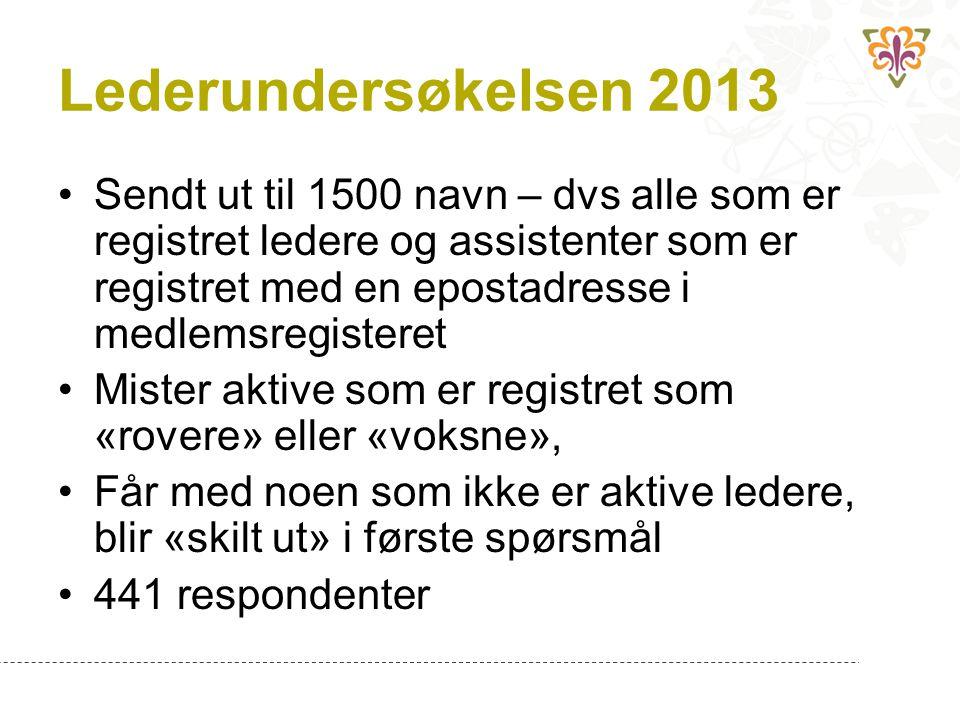 Lederundersøkelsen 2013 Sendt ut til 1500 navn – dvs alle som er registret ledere og assistenter som er registret med en epostadresse i medlemsregiste