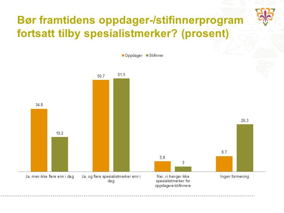 Bør framtidens oppdager-/stifinnerprogram fortsatt tilby spesialistmerker (prosent)