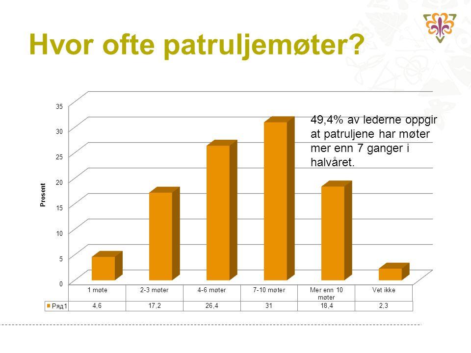 Hvor ofte patruljemøter? 49,4% av lederne oppgir at patruljene har møter mer enn 7 ganger i halvåret.
