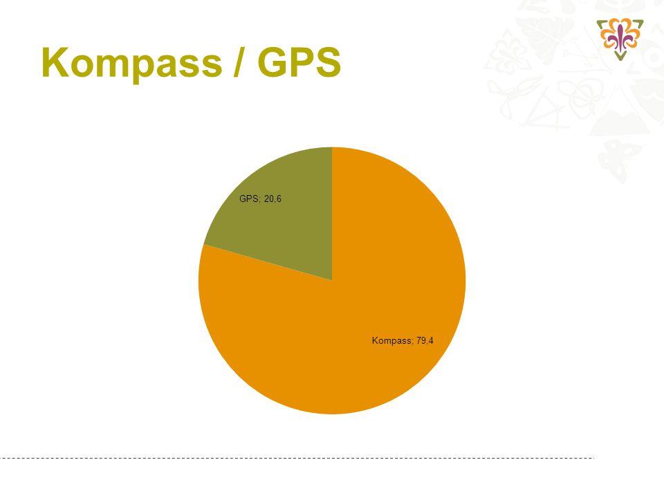 Kompass / GPS