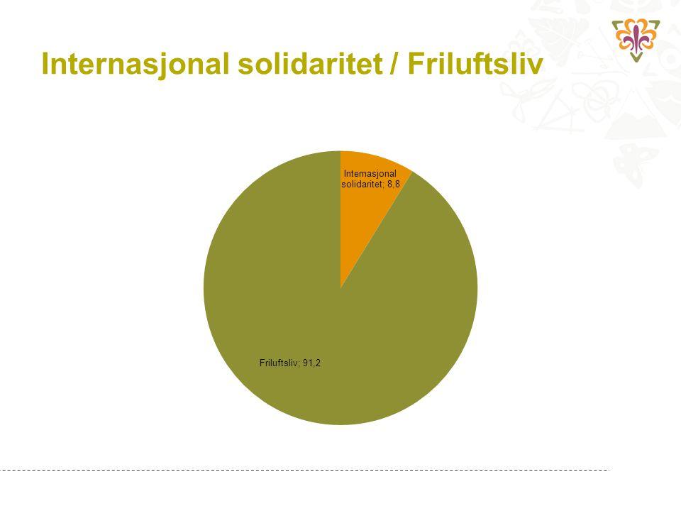 Internasjonal solidaritet / Friluftsliv