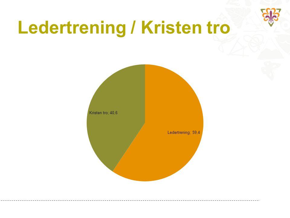 Ledertrening / Kristen tro