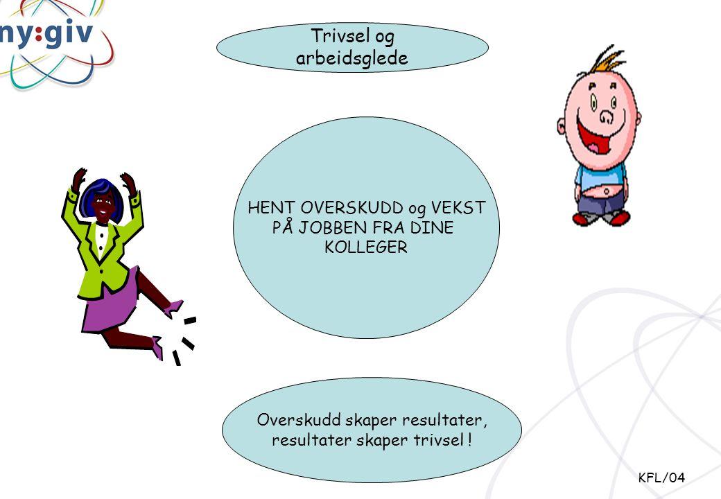 Trivsel og arbeidsglede HENT OVERSKUDD og VEKST PÅ JOBBEN FRA DINE KOLLEGER Overskudd skaper resultater, resultater skaper trivsel ! KFL/04
