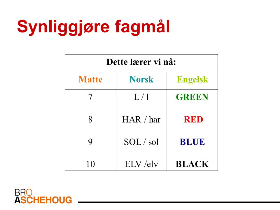 Synliggjøre fagmål Dette lærer vi nå: MatteNorskEngelsk 7 8 9 10 L / l HAR / har SOL / sol ELV /elv GREEN RED BLUE BLACK