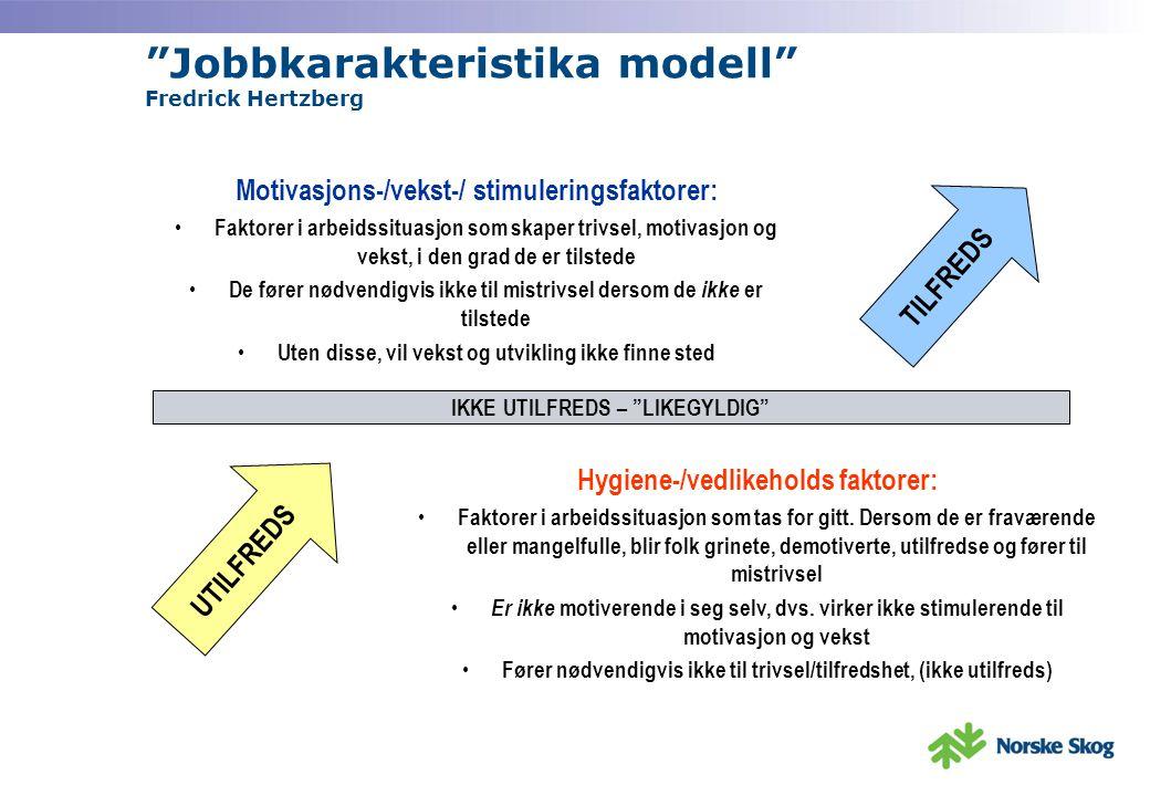 Jobbkarakteristika modell Fredrick Hertzberg IKKE UTILFREDS – LIKEGYLDIG UTILFREDS TILFREDS Hygiene-/vedlikeholds faktorer: Faktorer i arbeidssituasjon som tas for gitt.