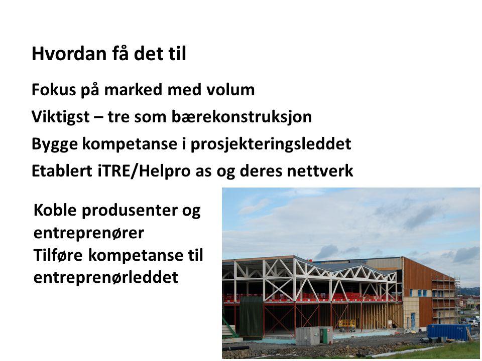 Hvordan få det til Fokus på marked med volum Viktigst – tre som bærekonstruksjon Bygge kompetanse i prosjekteringsleddet Etablert iTRE/Helpro as og deres nettverk Koble produsenter og entreprenører Tilføre kompetanse til entreprenørleddet