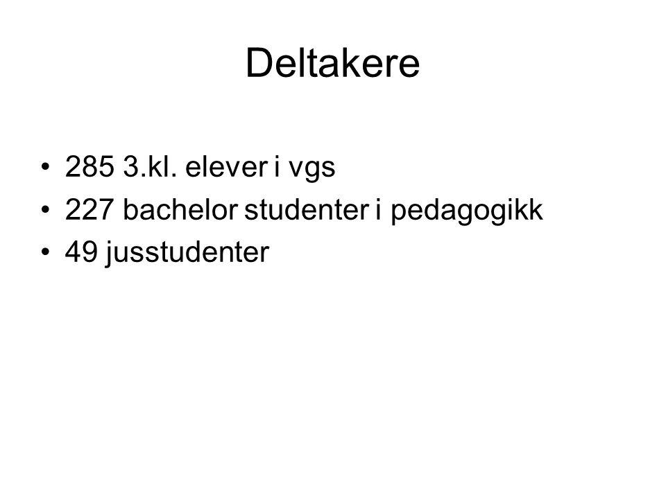Deltakere 285 3.kl. elever i vgs 227 bachelor studenter i pedagogikk 49 jusstudenter