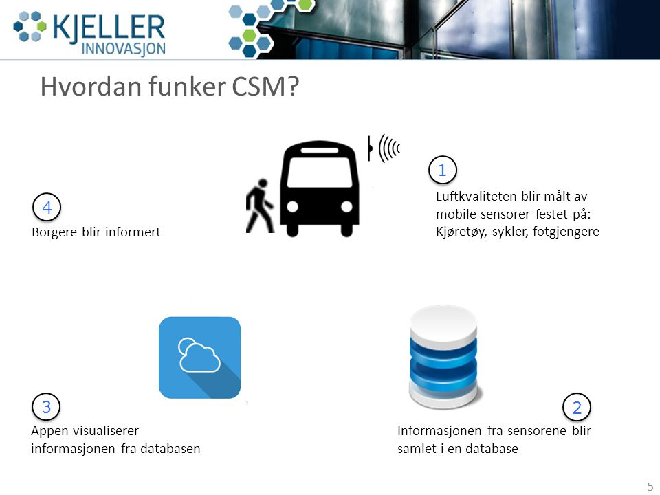 Hvordan funker CSM? 5 Luftkvaliteten blir målt av mobile sensorer festet på: Kjøretøy, sykler, fotgjengere Informasjonen fra sensorene blir samlet i e