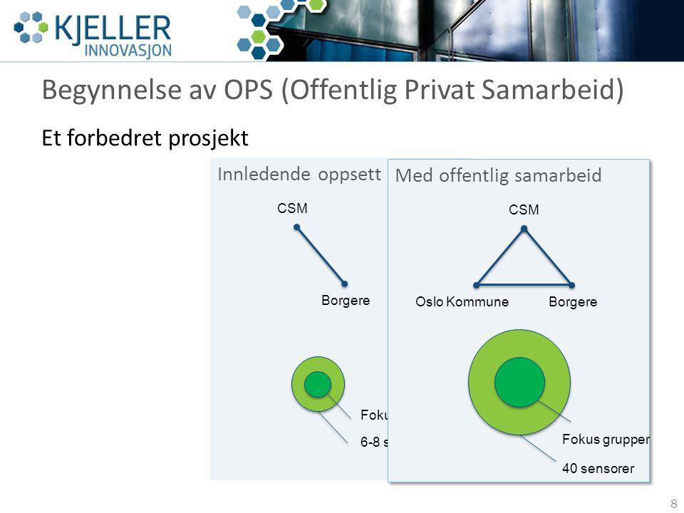 Begynnelse av OPS (Offentlig Privat Samarbeid) Et forbedret prosjekt Innledende oppsett CSM Borgere Fokus på individer 6-8 sensorer Med offentlig sama