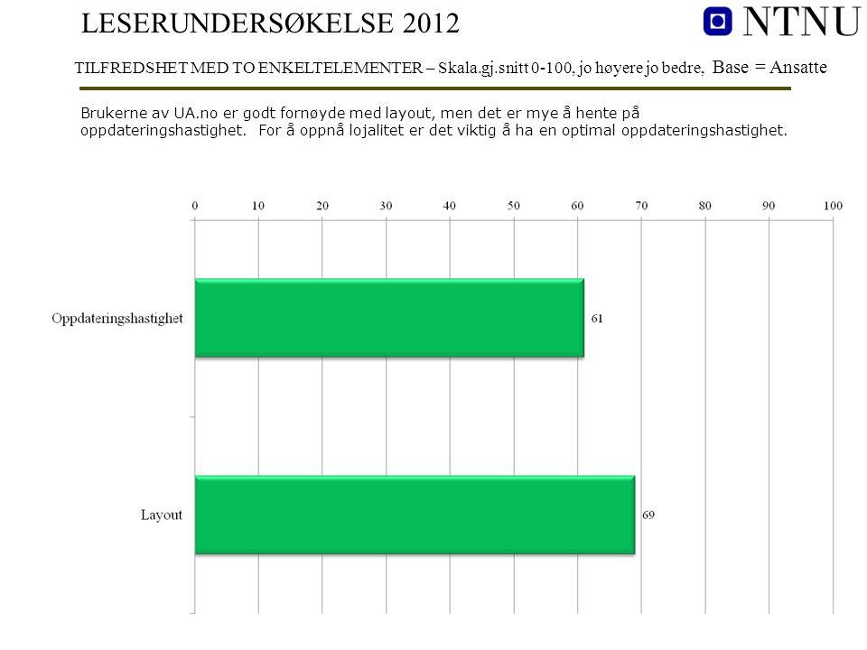 LESERUNDERSØKELSE 2012 TILFREDSHET MED TO ENKELTELEMENTER – Skala.gj.snitt 0-100, jo høyere jo bedre, Base = Ansatte Brukerne av UA.no er godt fornøyd
