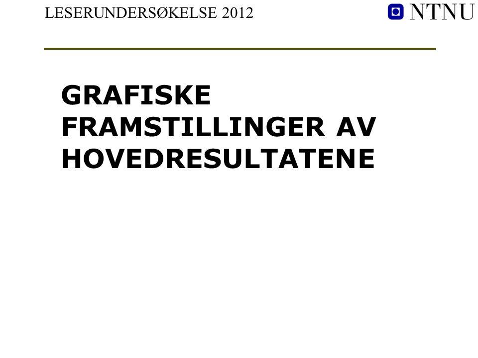 LESERUNDERSØKELSE 2012 GRAFISKE FRAMSTILLINGER AV HOVEDRESULTATENE