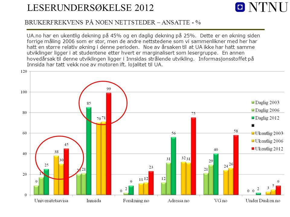 LESERUNDERSØKELSE 2012 BRUKERFREKVENS PÅ NOEN NETTSTEDER – ANSATTE - % UA.no har en ukentlig dekning på 45% og en daglig dekning på 25%. Dette er en ø