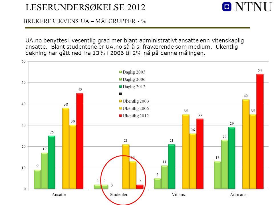 LESERUNDERSØKELSE 2012 BRUKERFREKVENS UA – MÅLGRUPPER - % UA.no benyttes i vesentlig grad mer blant administrativt ansatte enn vitenskaplig ansatte. B