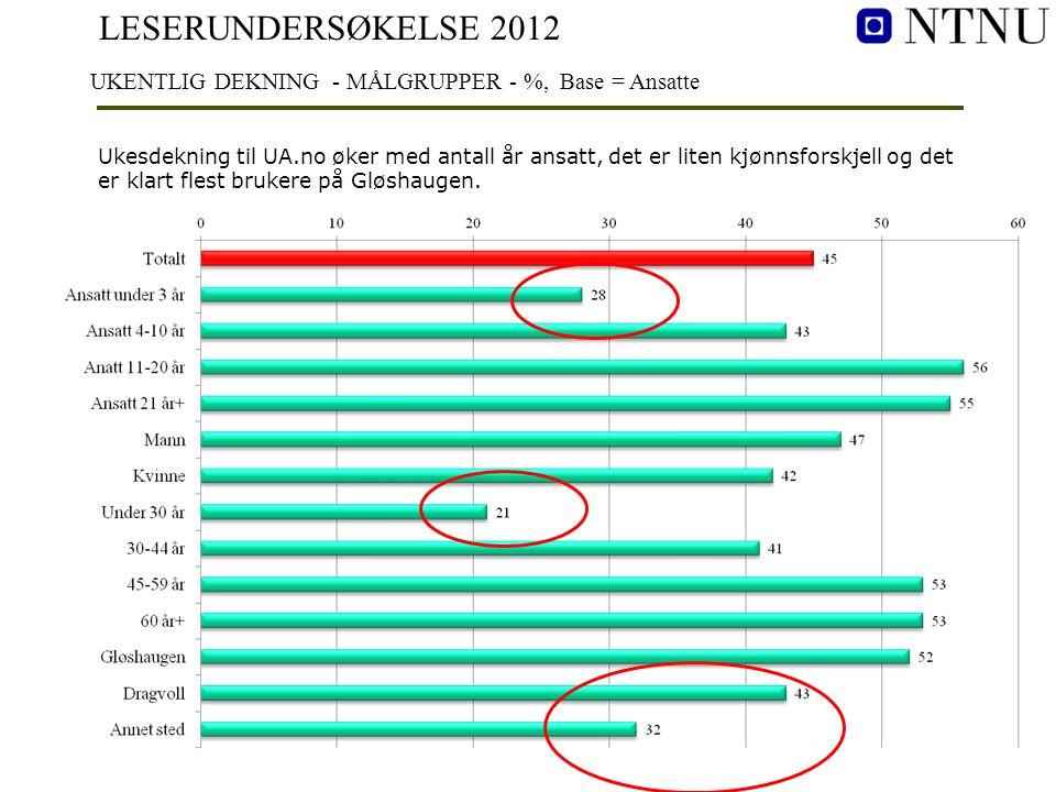 LESERUNDERSØKELSE 2012 UKENTLIG DEKNING - MÅLGRUPPER - %, Base = Ansatte Ukesdekning til UA.no øker med antall år ansatt, det er liten kjønnsforskjell