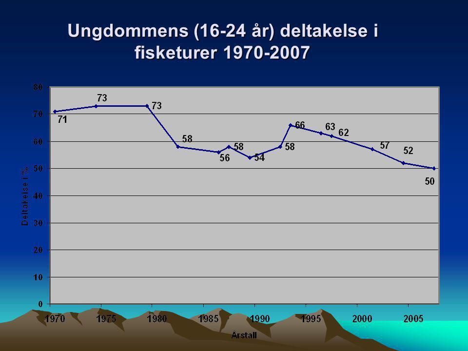 Ungdommens (16-24 år) deltakelse i fisketurer 1970-2007