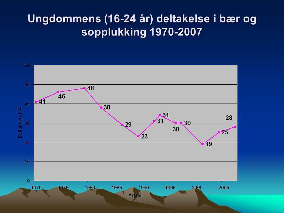 Ungdommens (16-24 år) deltakelse i bær og sopplukking 1970-2007