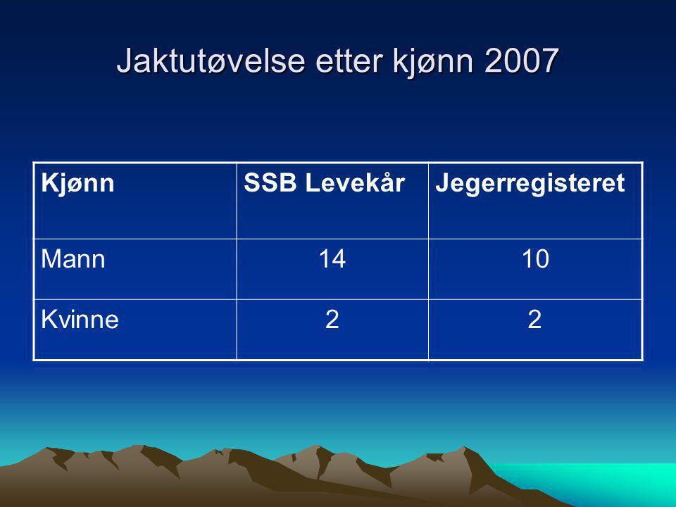Jaktutøvelse etter kjønn 2007 KjønnSSB LevekårJegerregisteret Mann1410 Kvinne22