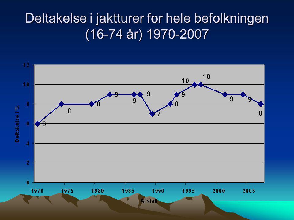 Jakt deltakelsen over tid (Jegerregisteret) ÅrstallAntall jegere 1995173.000 1997177.000 1999188.000 2001188.000 2003189.000 2005192.000 2007191.000