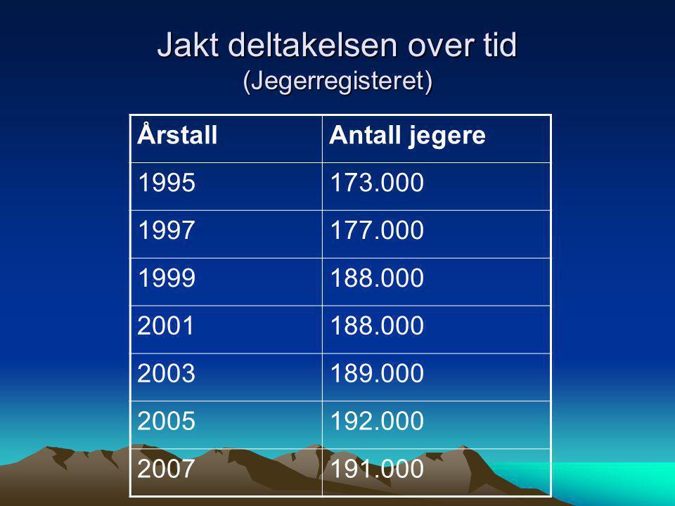 Jaktdeltakelsen over tid Det blir stadig flere jegere, men andelen jegere i befolkningen holder seg relativt konstant over tid Jakt er omtrent like utbredt i Norge som i Sverige, Finland og USA