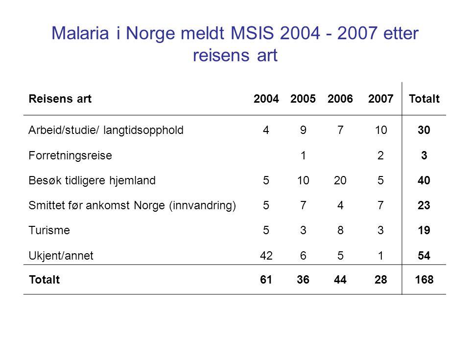 Malaria i Norge meldt MSIS 2004 - 2007 etter reisens art Reisens art2004200520062007Totalt Arbeid/studie/ langtidsopphold4971030 Forretningsreise123 Besøk tidligere hjemland51020540 Smittet før ankomst Norge (innvandring)574723 Turisme538319 Ukjent/annet4265154 Totalt61364428168