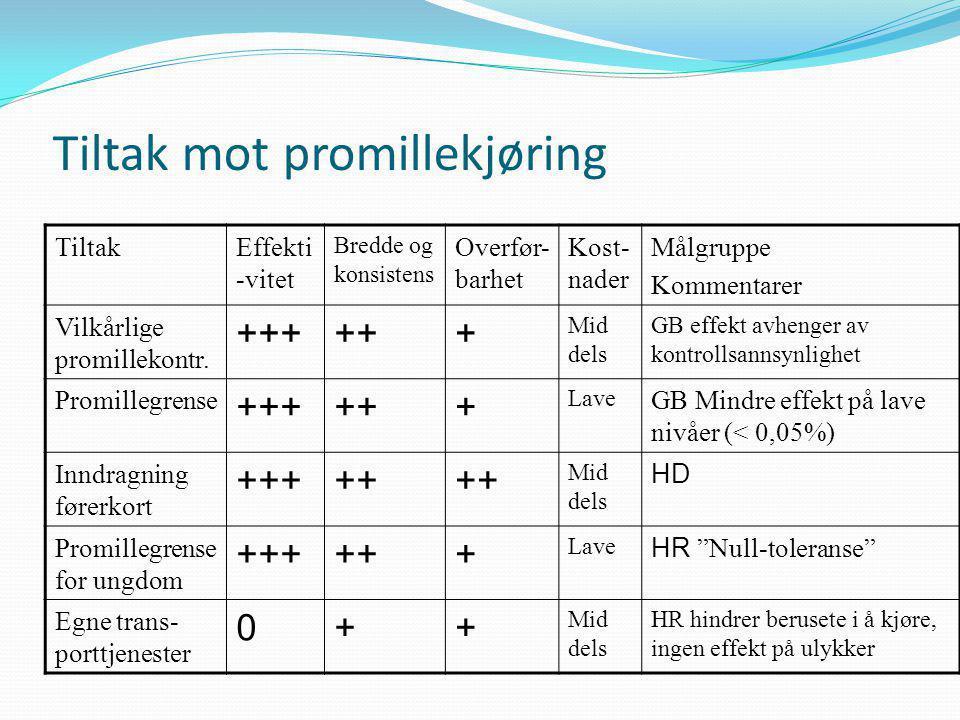 Tiltak mot promillekjøring TiltakEffekti -vitet Bredde og konsistens Overfør- barhet Kost- nader Målgruppe Kommentarer Vilkårlige promillekontr.