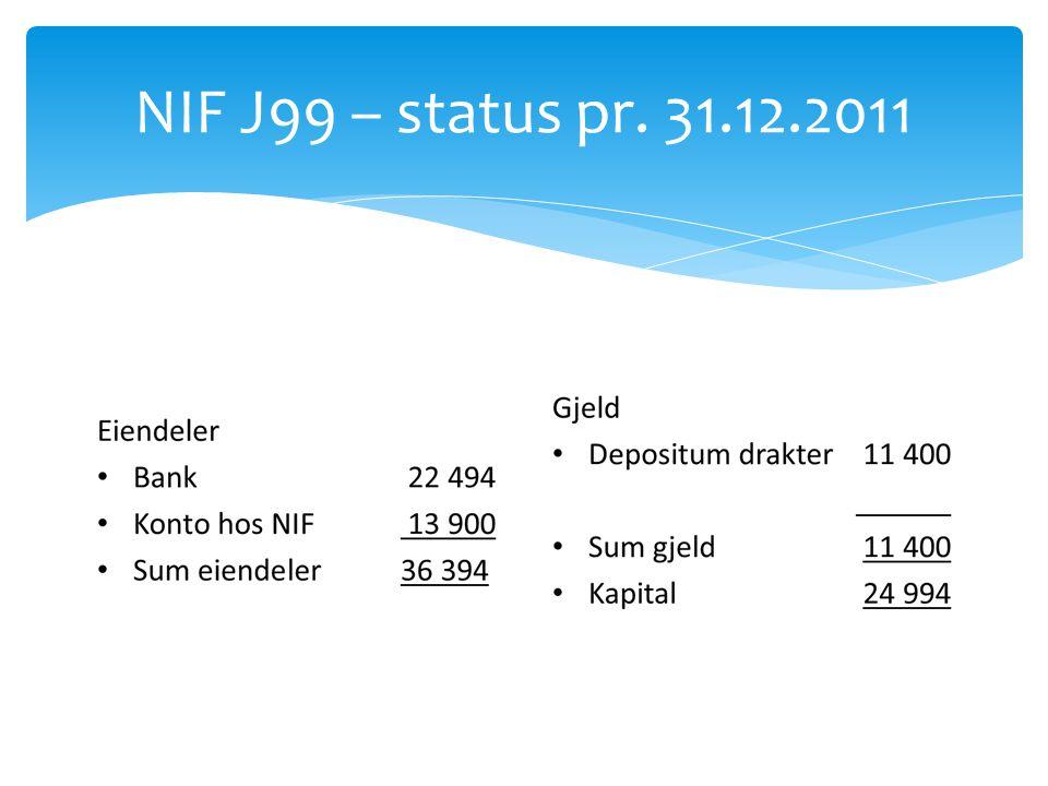 NIF J99 – status pr. 31.12.2011