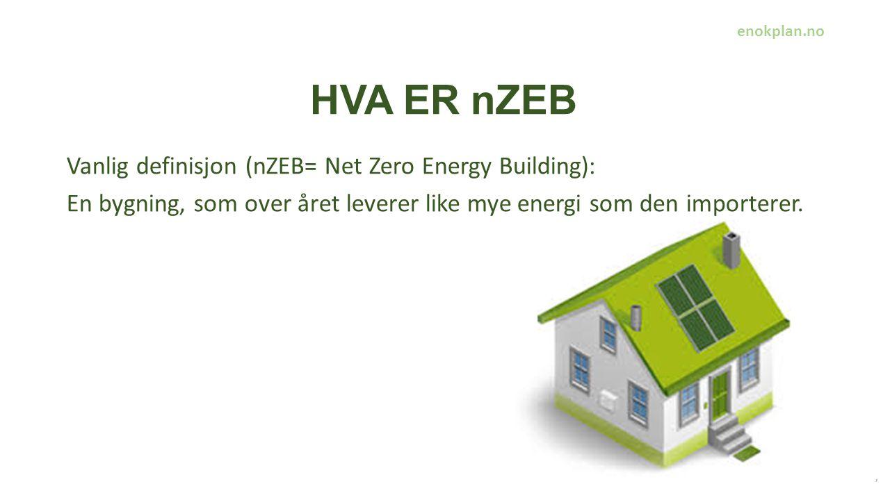 HVA ER nZEB, Vanlig definisjon (nZEB= Net Zero Energy Building): En bygning, som over året leverer like mye energi som den importerer.