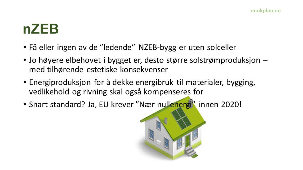 nZEB Få eller ingen av de ledende NZEB-bygg er uten solceller Jo høyere elbehovet i bygget er, desto større solstrømproduksjon – med tilhørende estetiske konsekvenser Energiproduksjon for å dekke energibruk til materialer, bygging, vedlikehold og rivning skal også kompenseres for Snart standard.