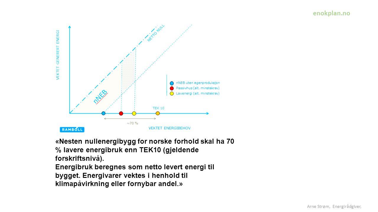 Arne Strøm, Energirådgiver, «Nesten nullenergibygg for norske forhold skal ha 70 % lavere energibruk enn TEK10 (gjeldende forskriftsnivå).