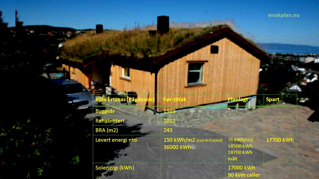 , Villa Strøm (Pågående)NåtilstandPlanlagtSpart Byggeår1955 Rehabilitert2010+2015 BRA (m2)143 Levert energi nto190 kWh/m2y (norm) 27000 kWh 65 kWh/m2 9300 kWh 17700 kWh Solenergi (kWh)9000 kWh 60 kvm celler enokplan.no
