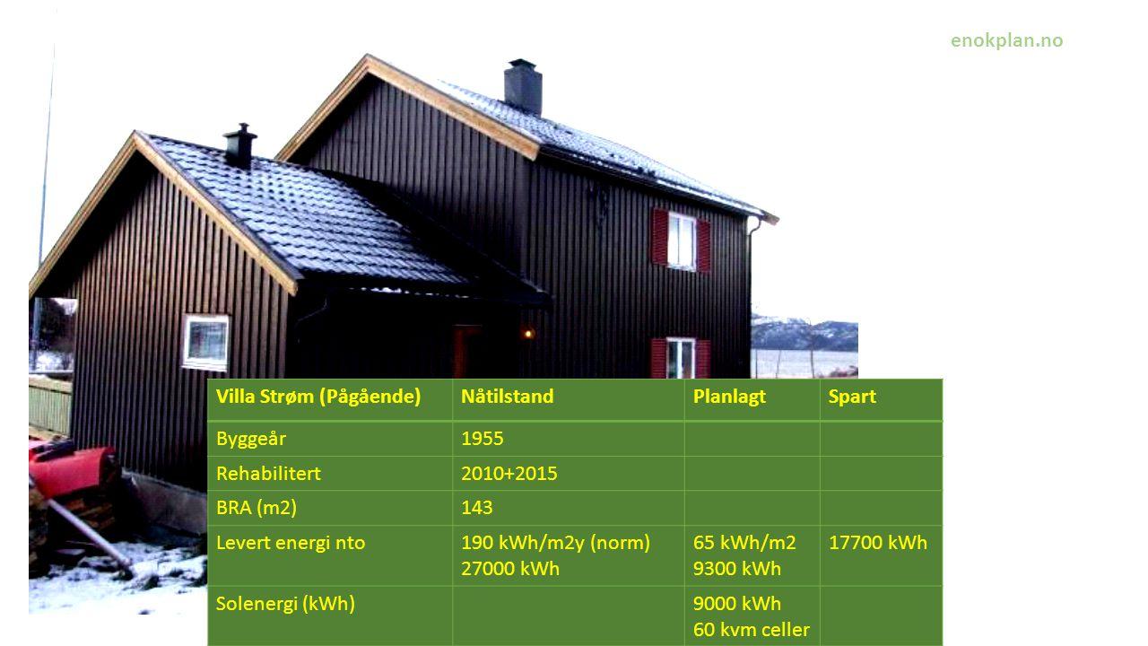 , Villa Strøm (Pågående)NåtilstandPlanlagtSpart Byggeår1955 Rehabilitert2010+2015 BRA (m2)143 Levert energi nto190 kWh/m2y (norm) 27000 kWh 65 kWh/m2