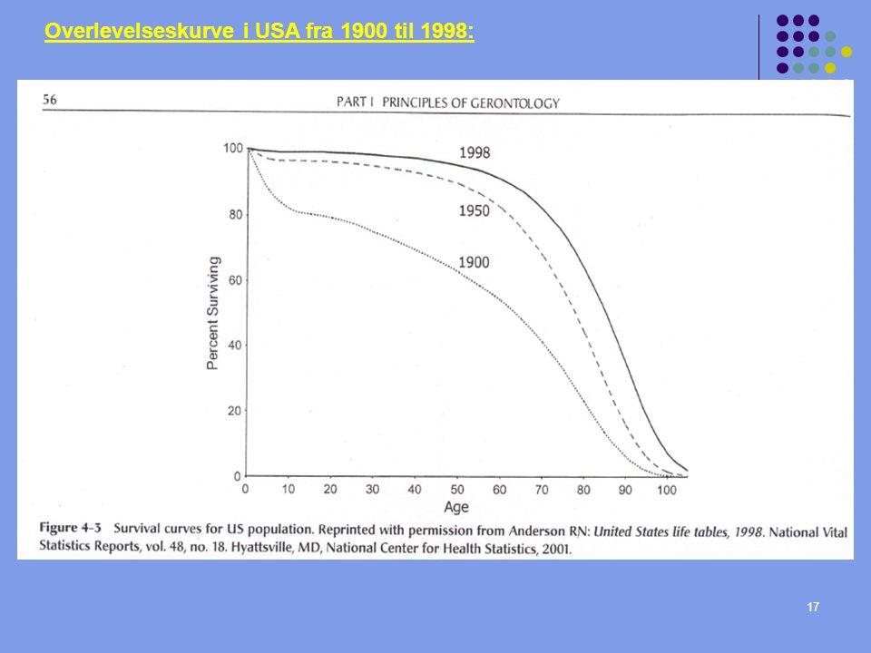 17 Overlevelseskurve i USA fra 1900 til 1998: