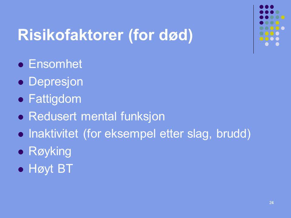 24 Risikofaktorer (for død) Ensomhet Depresjon Fattigdom Redusert mental funksjon Inaktivitet (for eksempel etter slag, brudd) Røyking Høyt BT
