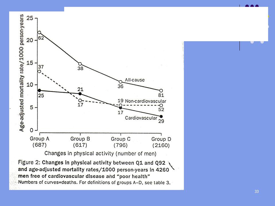 33 Endring i fysisk aktivitet