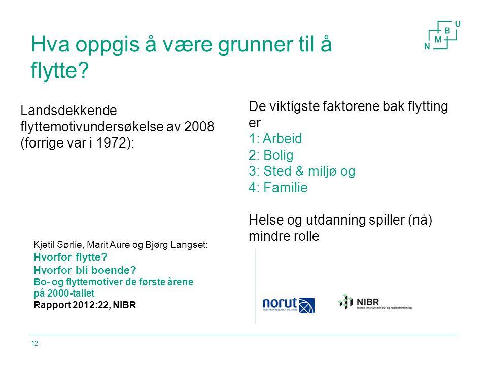 Hva oppgis å være grunner til å flytte? Landsdekkende flyttemotivundersøkelse av 2008 (forrige var i 1972): 12 Kjetil Sørlie, Marit Aure og Bjørg Lang