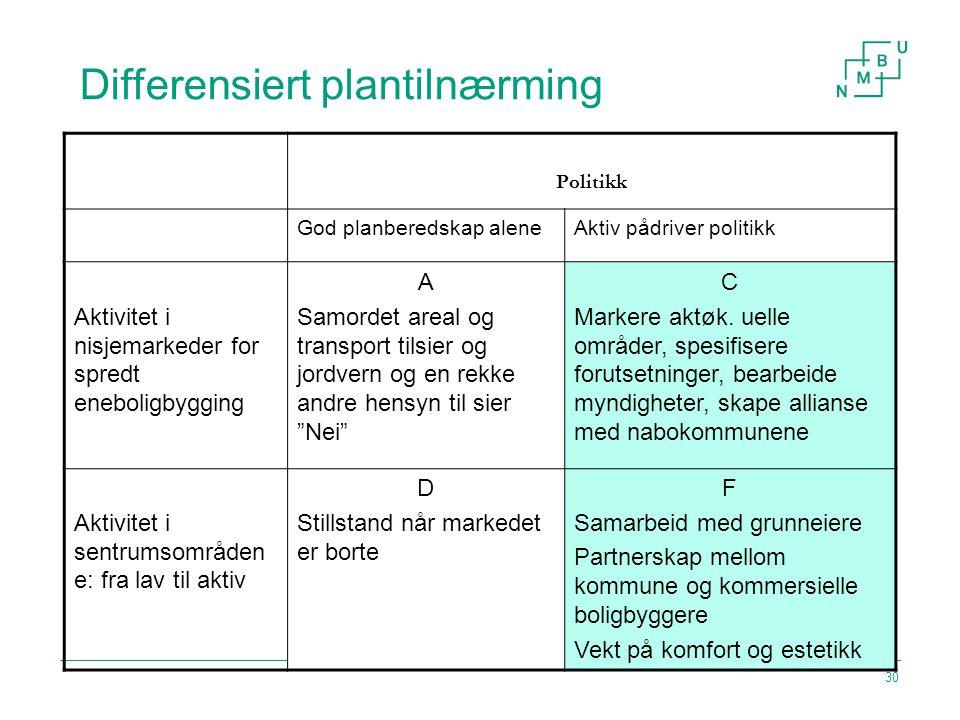 Differensiert plantilnærming 30 Politikk God planberedskap aleneAktiv pådriver politikk Aktivitet i nisjemarkeder for spredt eneboligbygging A Samorde
