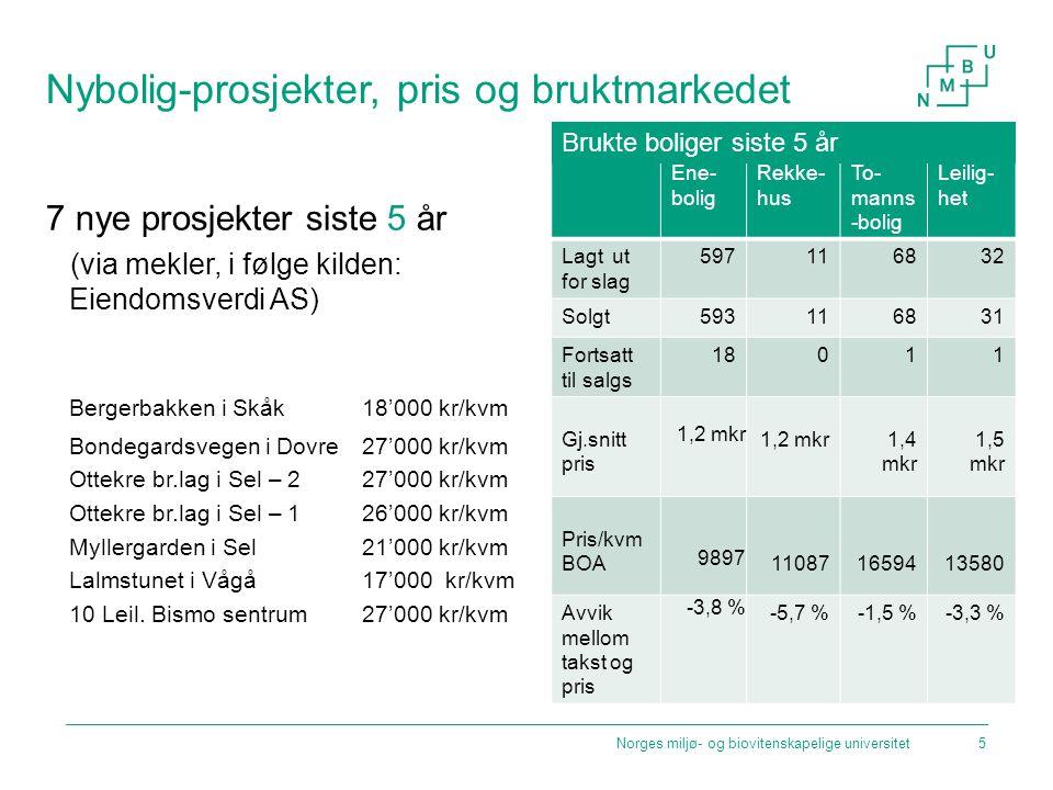 Nybolig-prosjekter, pris og bruktmarkedet 7 nye prosjekter siste 5 år (via mekler, i følge kilden: Eiendomsverdi AS) Bergerbakken i Skåk 18'000 kr/kvm