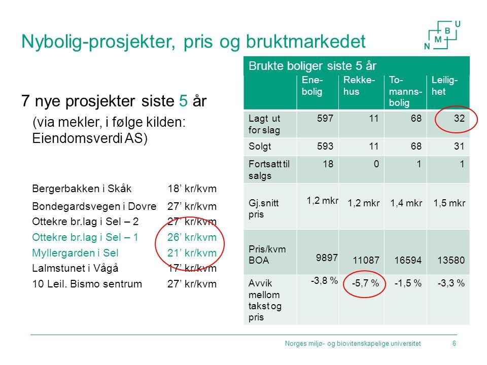 Nybolig-prosjekter, pris og bruktmarkedet 7 nye prosjekter siste 5 år (via mekler, i følge kilden: Eiendomsverdi AS) Bergerbakken i Skåk 18' kr/kvm Bo