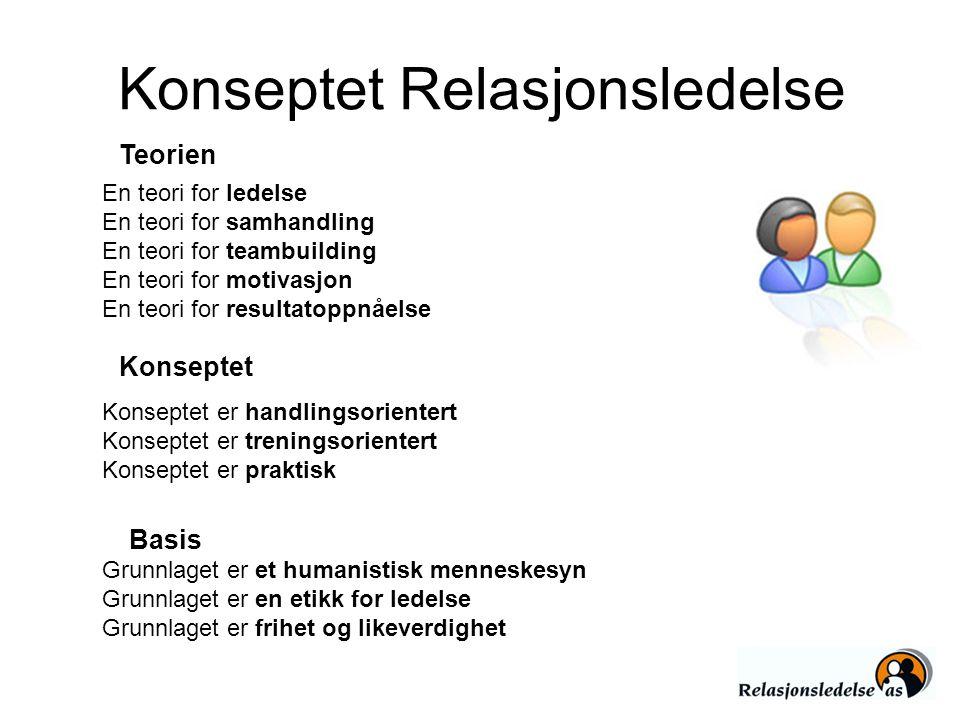 Konseptet Relasjonsledelse En teori for ledelse En teori for samhandling En teori for teambuilding En teori for motivasjon En teori for resultatoppnåe