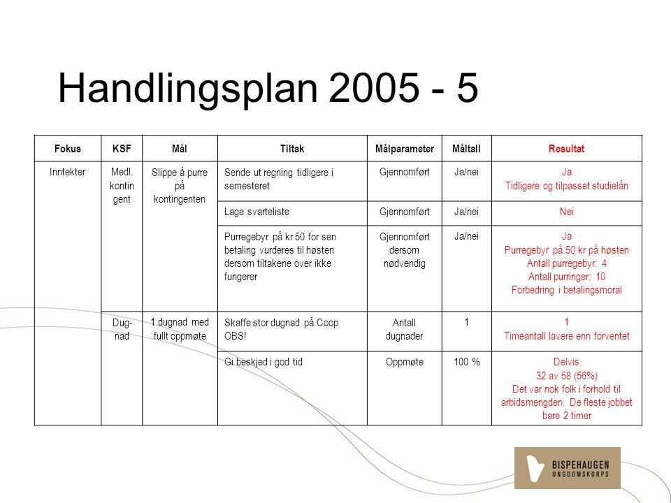Handlingsplan 2005 - 5 FokusKSFMålTiltakMålparameterMåltallResultat InntekterMedl.
