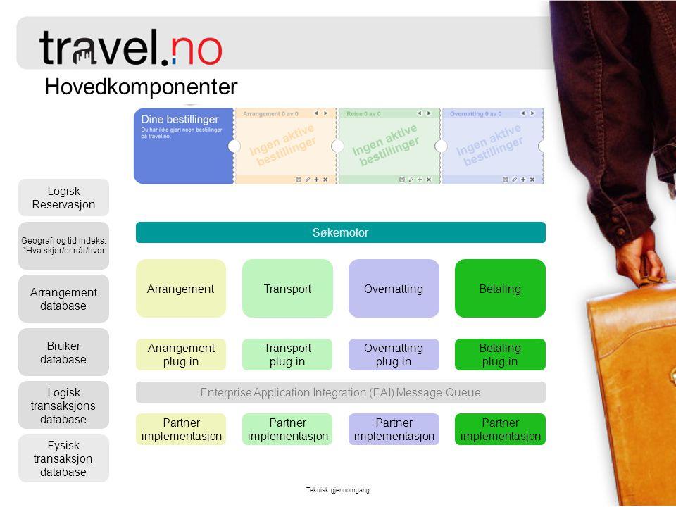 Teknisk gjennomgang Scenario : Arrangement (/Fly/Hotell/Betal) Søkemotor Geografi og tid indeks.