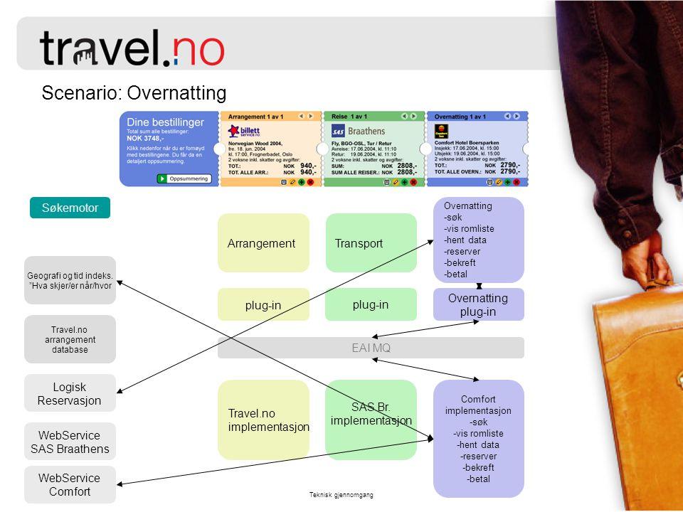 """Teknisk gjennomgang Scenario: Overnatting Søkemotor Geografi og tid indeks. """"Hva skjer/er når/hvor Arrangement plug-in Travel.no implementasjon Travel"""