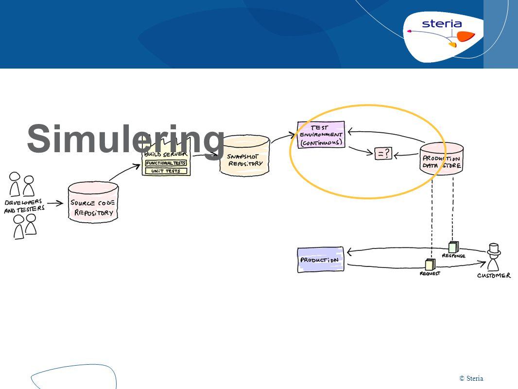 © Steria Simulering Utsett systemet for realistisk last